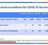 CDC: первые данные о побочных эффектах вакцины против Covid-19